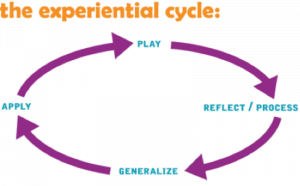 The Experiential Cycle Graphic